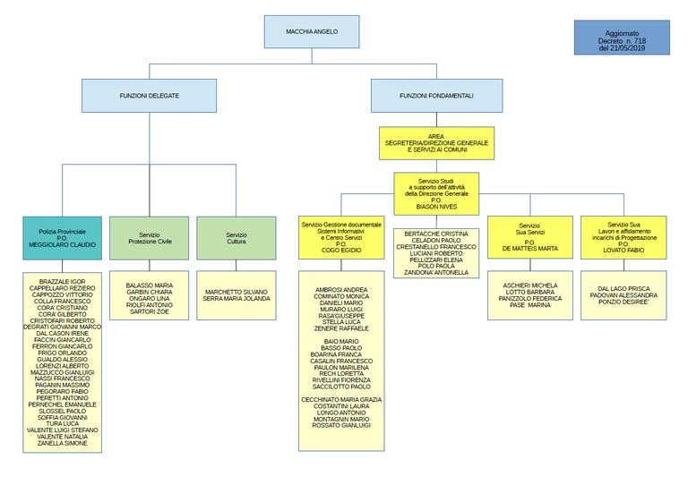 Area Segreteria/Direzione Generale e Servizi ai Comuni